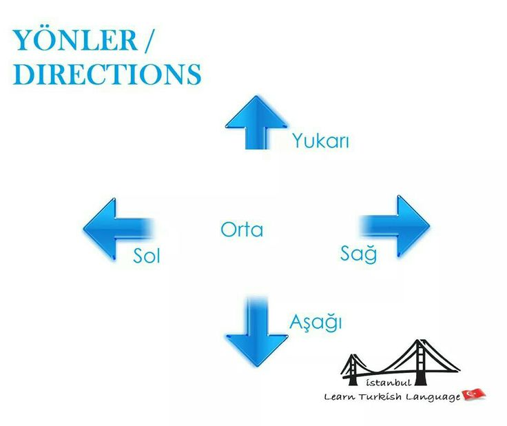 Yönler/Directions