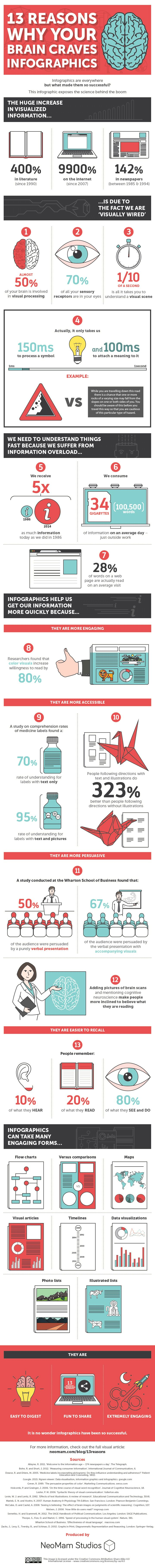 Infographic: 13 Reasons Why Your Brain Craves Infographics   Adweek