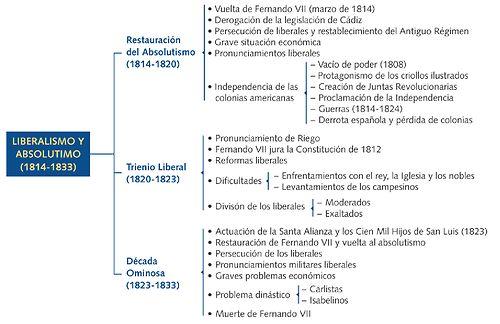 Liberalismo y absolutismo