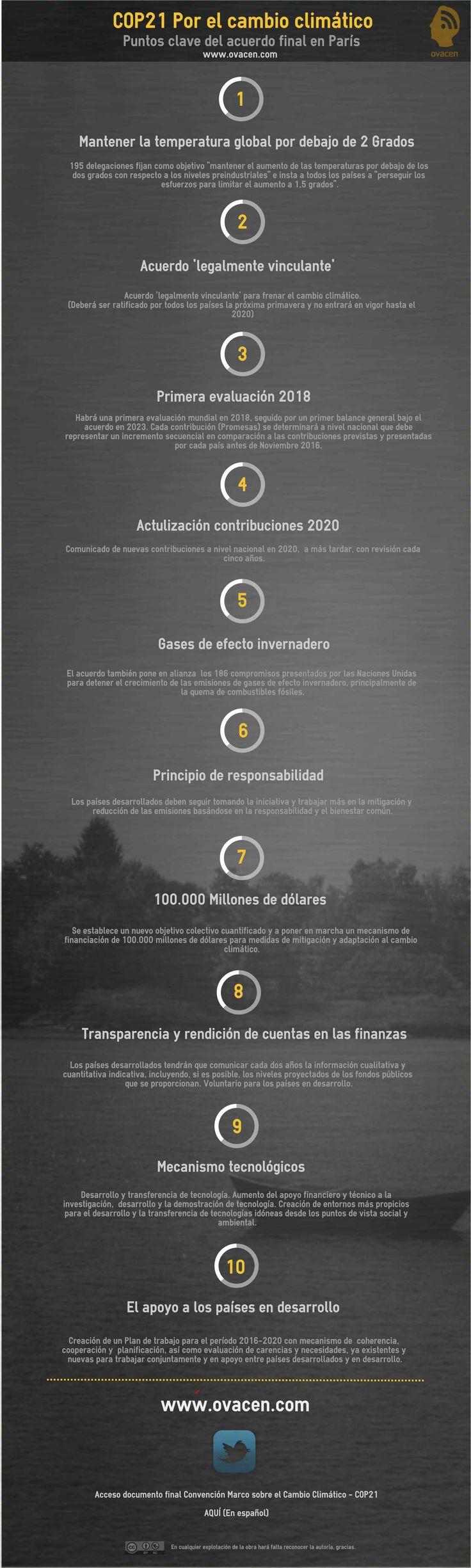 Infografía y análisis del nuevo futuro por el cambio climático ante el acuerdo de París. Causas y consecuencias que resolver en un mundo global.  #infografia #cop21 #cambioclimatico #ecologia #naturaleza #eco #green