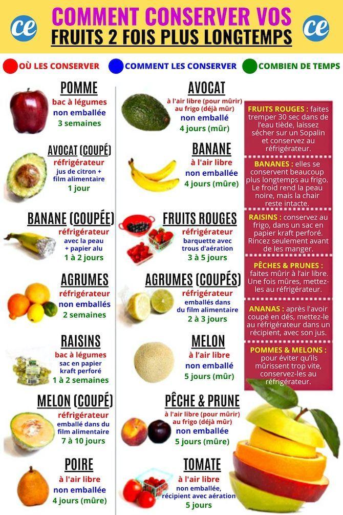 Epingle Sur Conserver Les Aliments Plus Longtemps