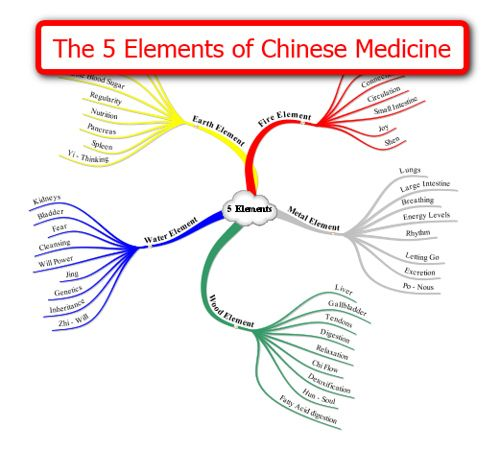 Ancient Chinese Medicine | Recent Photos The Commons Getty Collection Galleries World Map App ...