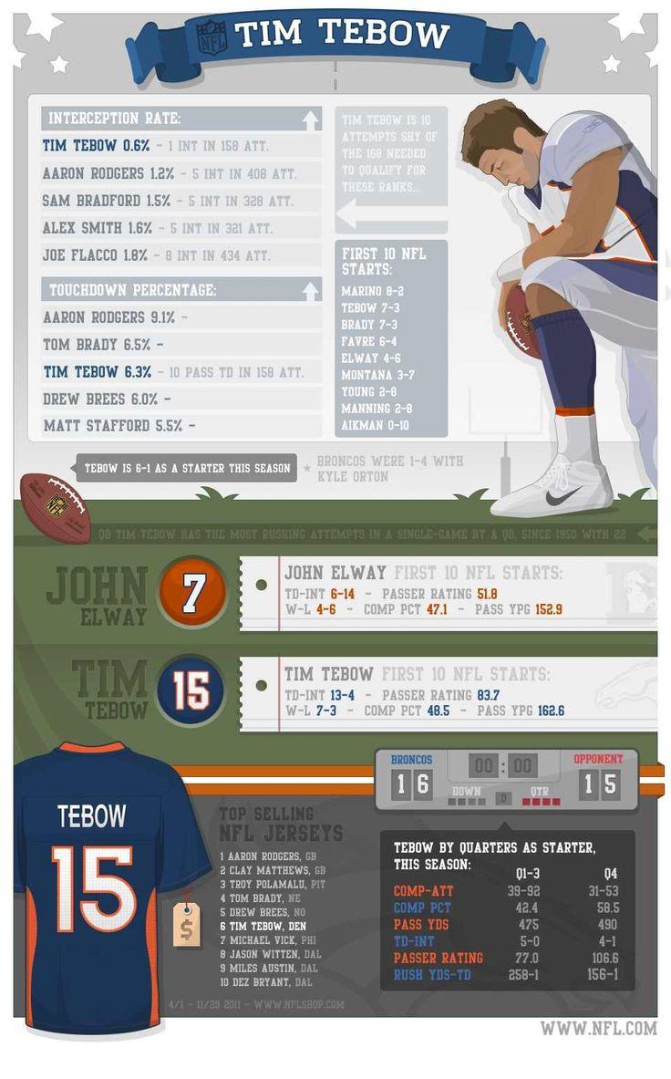 NFL – Tim Tebow