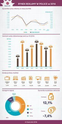 Starlink podsumował rynek reklamy w Polsce po I półroczu 2014 r. | portalmedialny.pl
