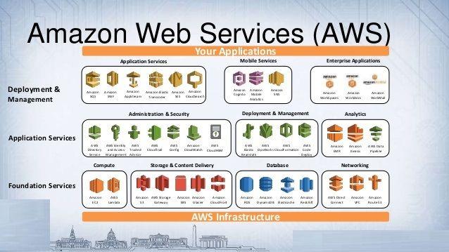 14++ Aws web hosting pricing info