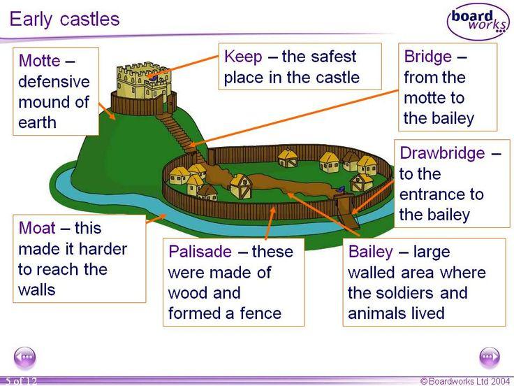 Gli Arcani Supremi (Vox clamantis in deserto - Gothian): L'incastellamento e l'evoluzione del castello