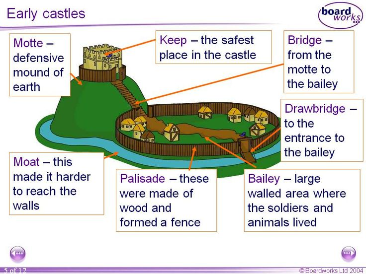 Labelled Diagram of a Motte And Bailey Castle images