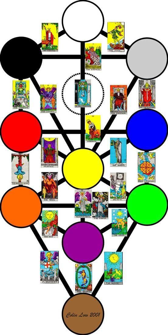 Árvore da Vida e as cartas do Tarot Waite