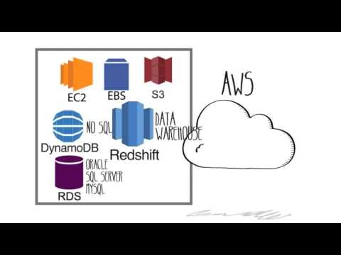 Great animated video highlighting the benefits of AWS.