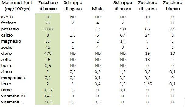 valori_nutrizionali_zucchero_di_cocco