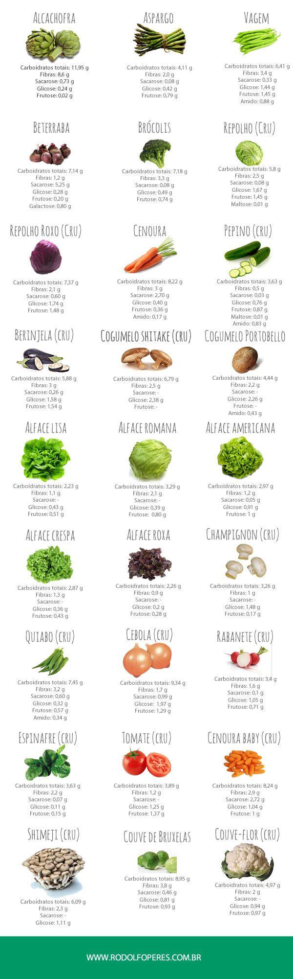 legumes e verduras - guia nutricional | Nutricionista Rodolfo Peres