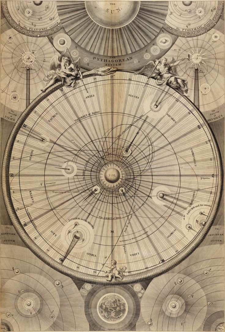 Wright's Celestial Map of the Universe (1742)