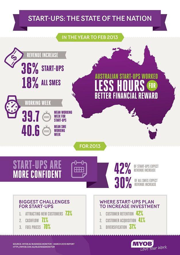 Infographic on Australian Start-Ups