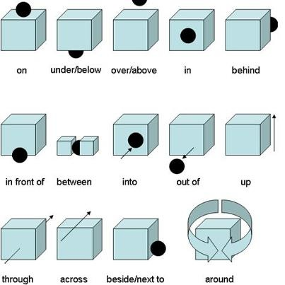 English prepositions -----> easy way to remember!