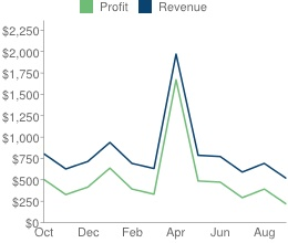 with just $600/month revenue, this site was sold $11,200 in flippa.