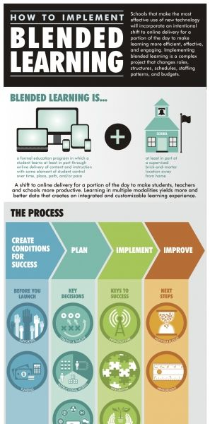 Blended Learning Infographic plus Free Implementation Guide