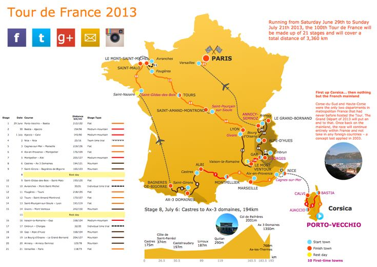 This sample was created in ConceptDraw PRO using the Spatial Infographics solution. The sample clearly demonstrates the Solution's capabilities and the results that you can expect. An experienced user spent 2 hours creating this sample.  This sample shows the route of the 2013 Tour de France. The infographics depicts key cities on the route and dates for each city.