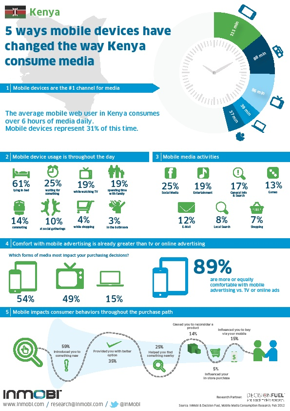 Mobile Media Usage in Kenya