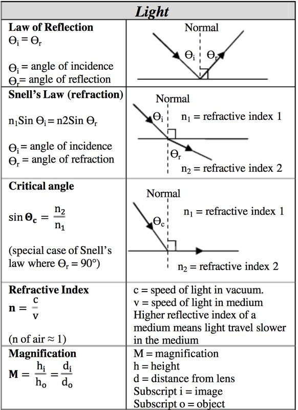 Science help sheet for high schoolers. Science- Light