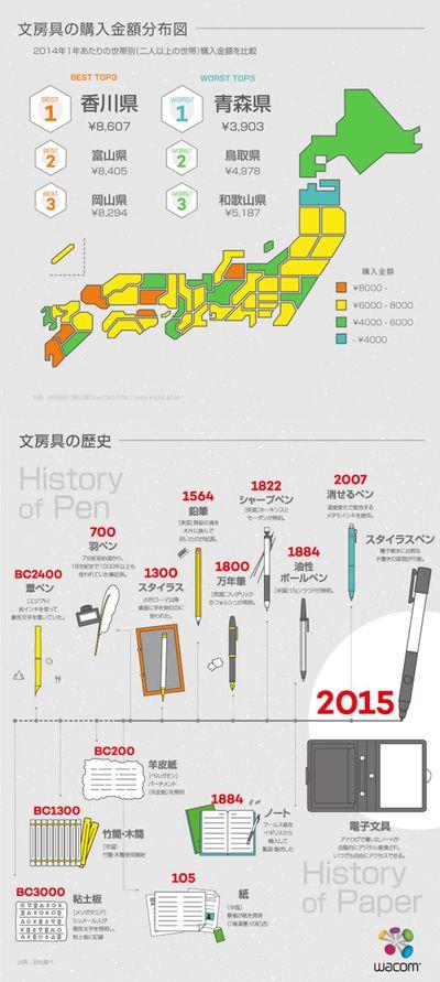 文房具についてのインフォグラフィクス_wacom インフォグラフィックス-infogra.me(インフォグラミー)infographics Design