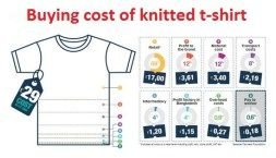 Garments Costing Method for Knitted T-Shirt (Buying Costing)
