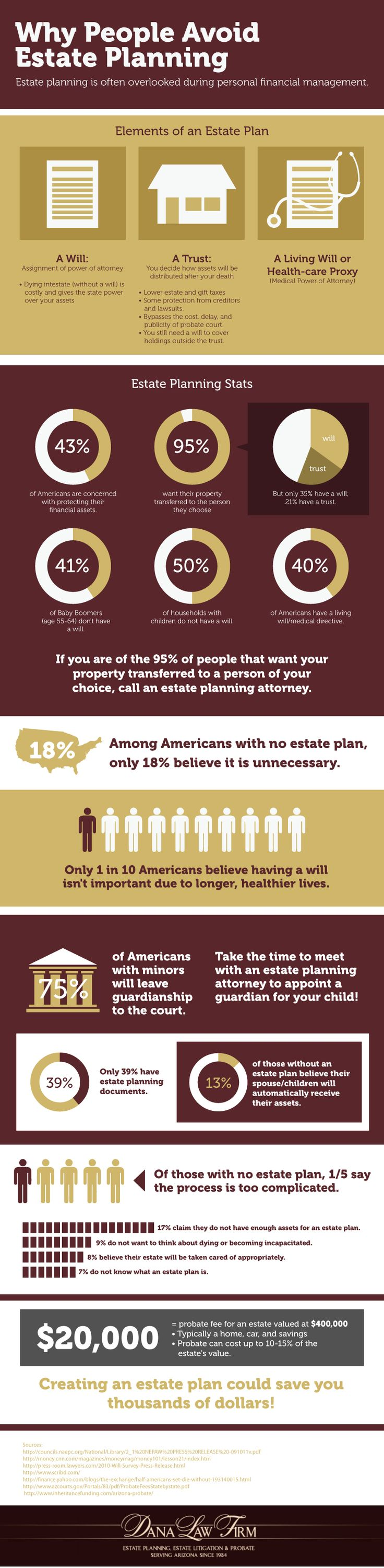 Why People Avoid Estate Planning (Infographic)