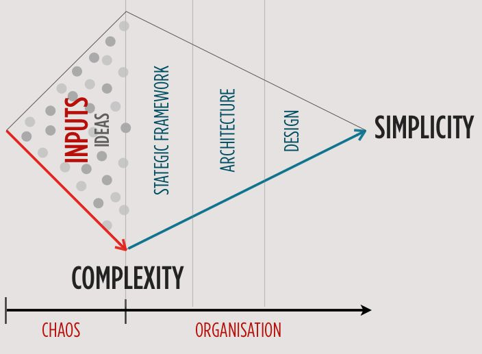 simplicity needs complexity - finding the right balance between simplicity and complexity