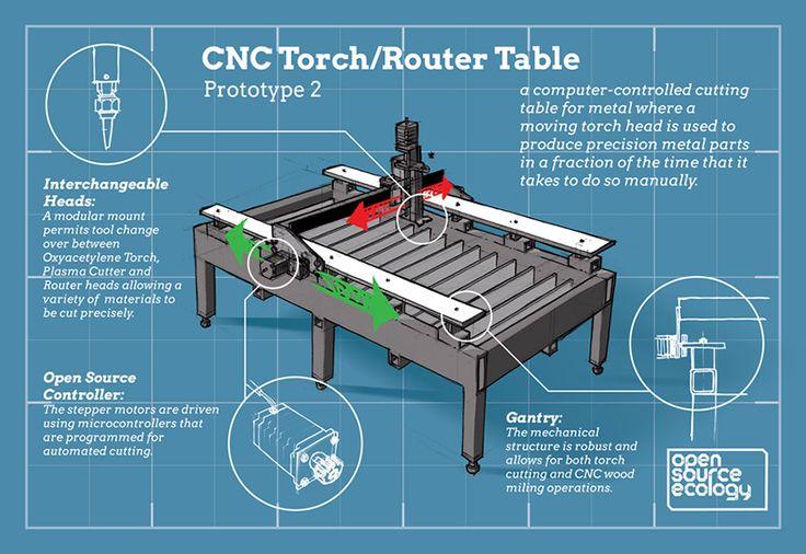 Best 25 cnc router parts ideas on pinterest for Cnc router table plans