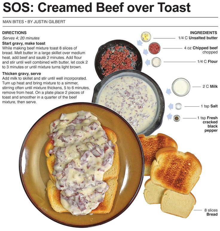 Creamed Beef Over Toast aka shit on a shingle...Dad told us the ARMY used to serve this to the soldiers