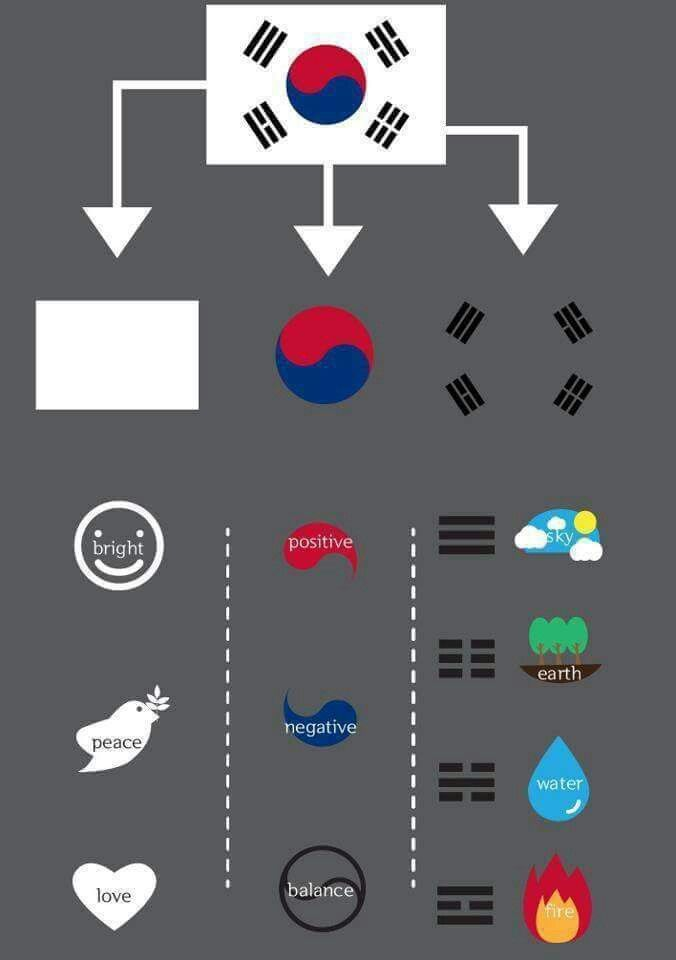The Meaning of Korean National Flag.