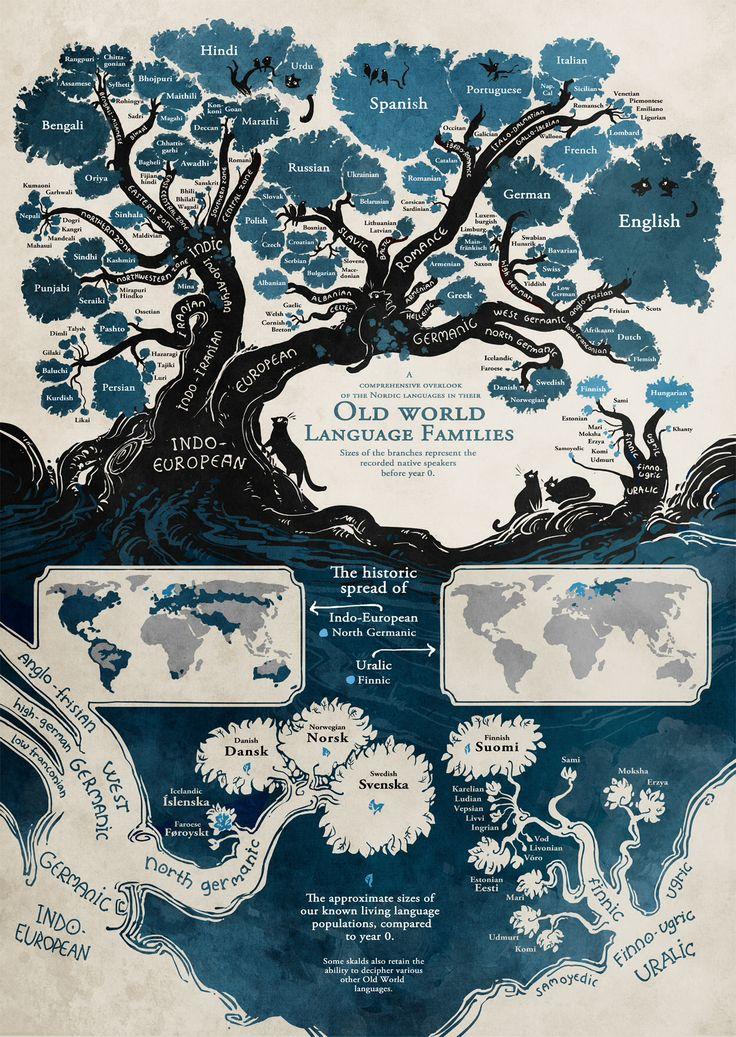World language family tree