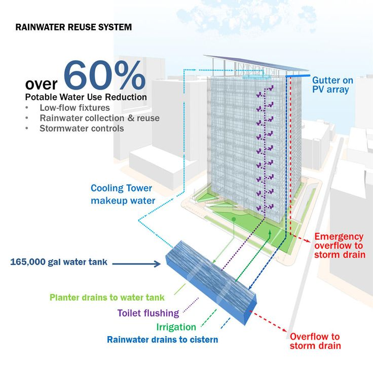 Greater Than 60 Water Savings Will Be Achieved Through A Dual Strategy Of Incorporating Conserving Plumbing Fixtures Together With Rainwat