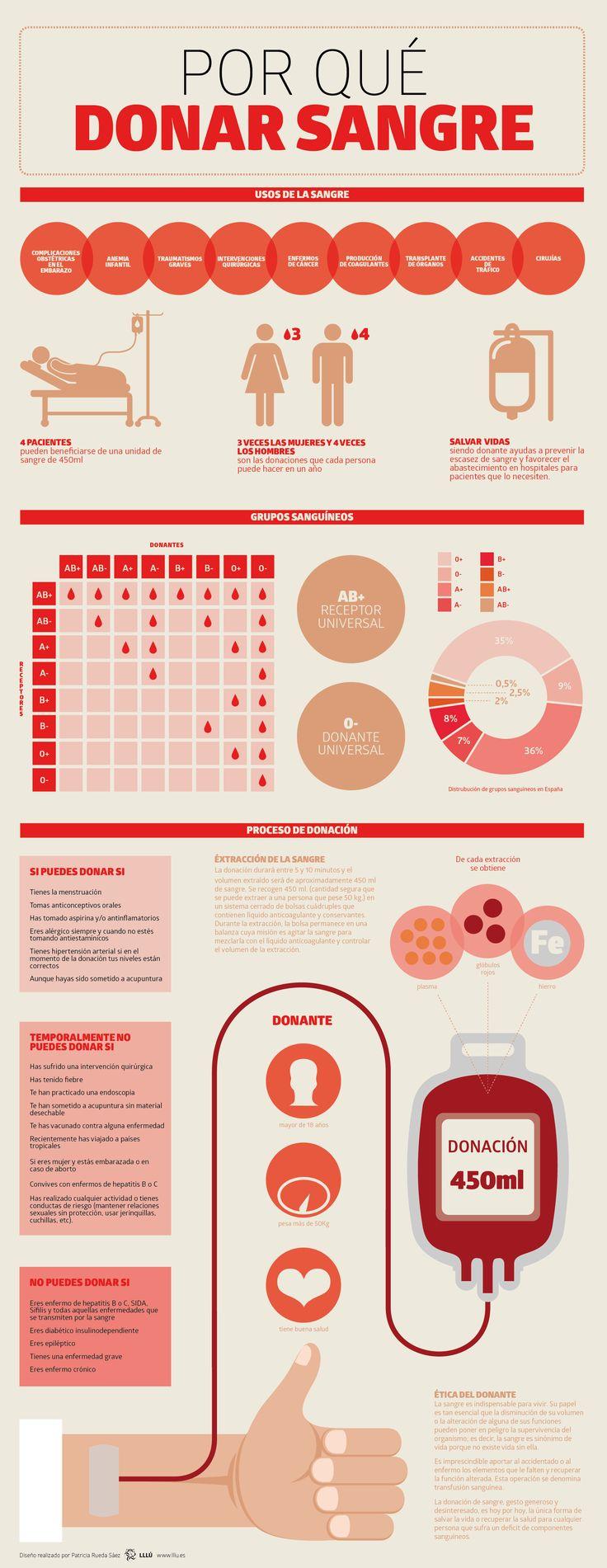 ¿Por qué #donar #sangre? Una #infografia sobre la #donacion de sangre para concienciar acerca de la necesidad de donantes y de abastecimiento para los hospitales. Toda la información de una manera accesible, cercana y clara.