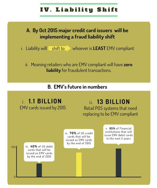 Brace yourself the liability shift is coming!