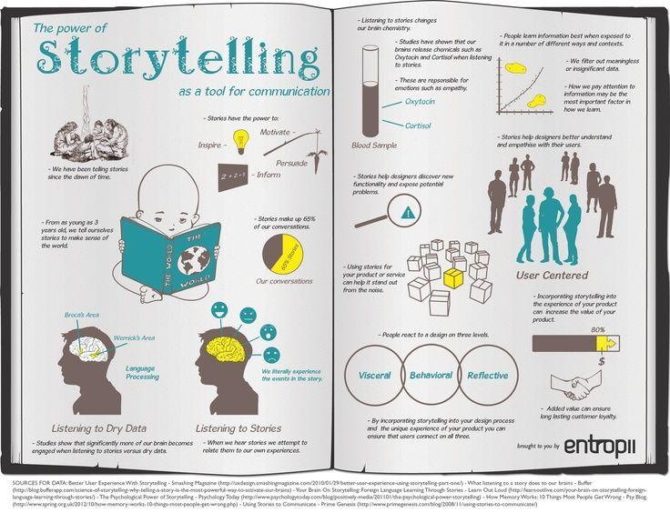 The Power of Storytelling #irresistiblestorytelling
