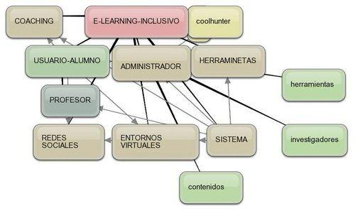 PROPONEMOS UN E-LEARNING-INCLUSIVO UBICUO, PARA LA MEJORA DE LOSAPRENDIZAJES | juandon. Innovación y conocimiento