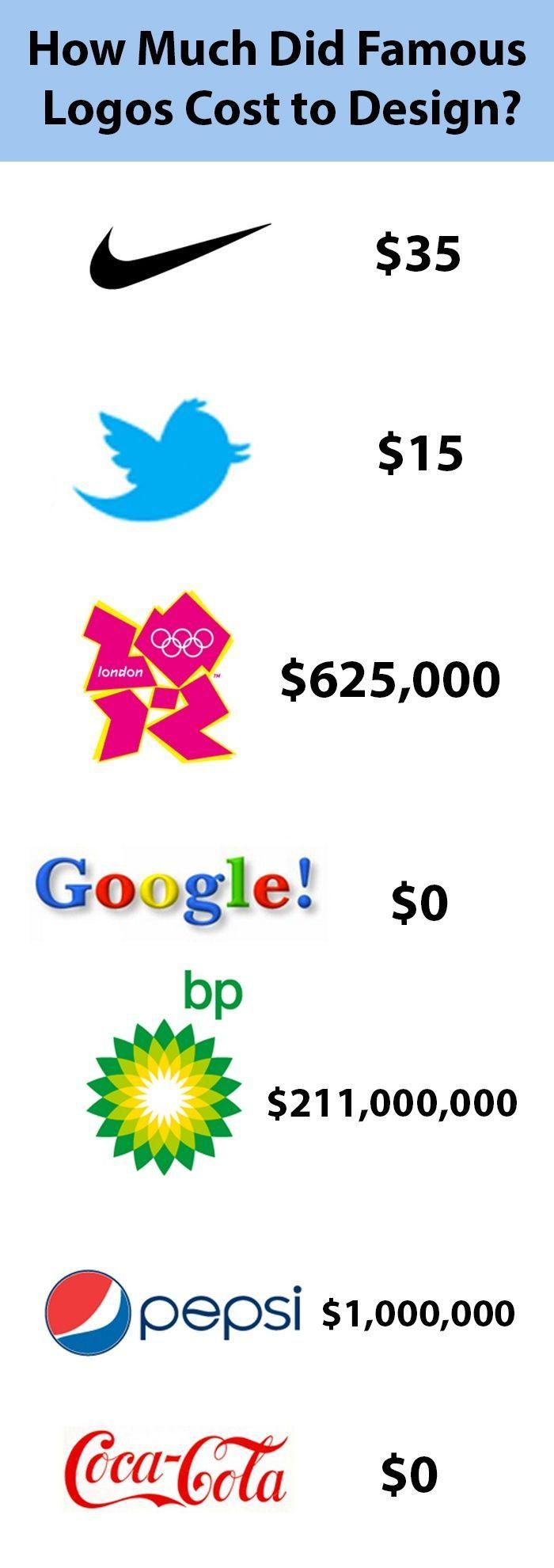 Famous logos and their design cost #marketing #logs #graphics www.lansingmarketinggroup.com