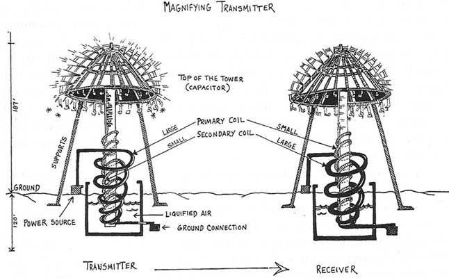 Patentes Nikola Tesla