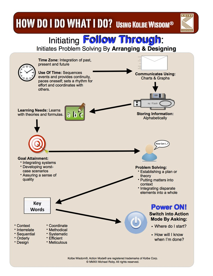 Kolbe Action Mode® Infograph - Follow Through. As a Kolbe Certified Consultant®, business owners hire me to provide tools for making better recruiting, hiring, and training decisions.    Kolbe Action Mode® and Kolbe Certified Consultant® are trademarks of Kolbe Corp.