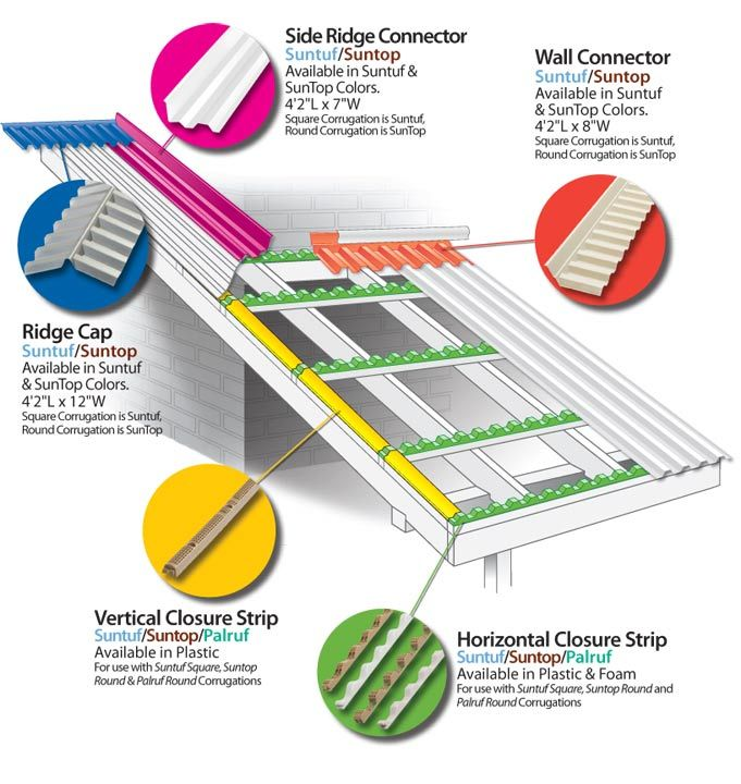 25 Best Ideas About Polycarbonate Roof Panels On