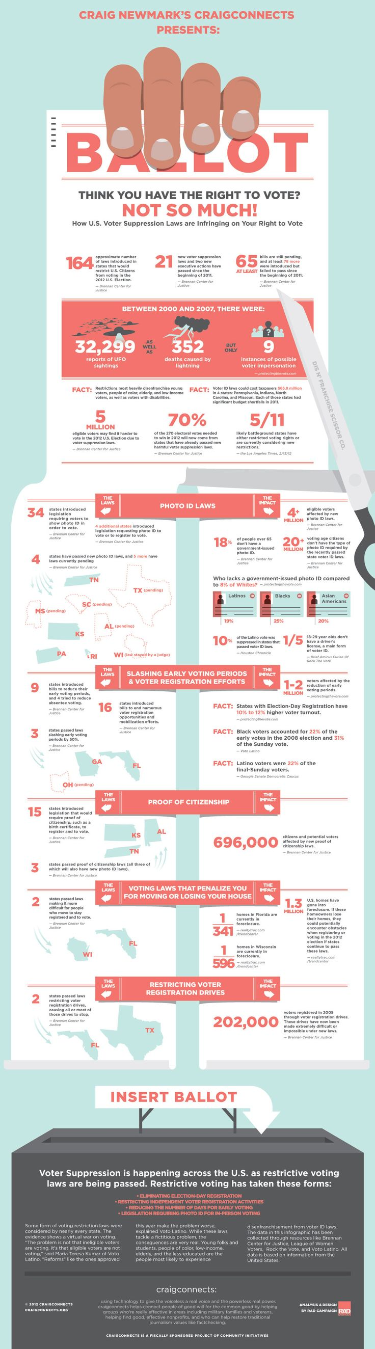 best ideas about importance of voting founder of craigslist craig newmark created infographic detailing restrictive voting laws in the us
