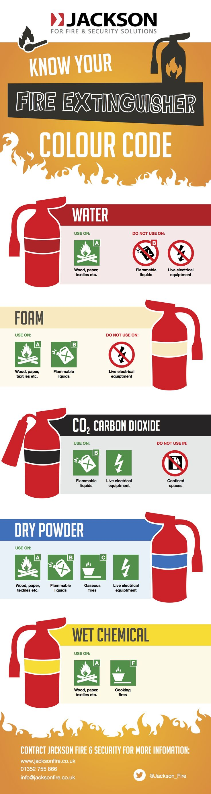 Do you know which fire extinguisher to use in different scenarios? Although there are many types of fire extinguishers, it is important to know which one to use to safely deal with a fire. Our infographic below will help you understand which fire extinguisher to use should you ever need to use one.   In summary:Read more