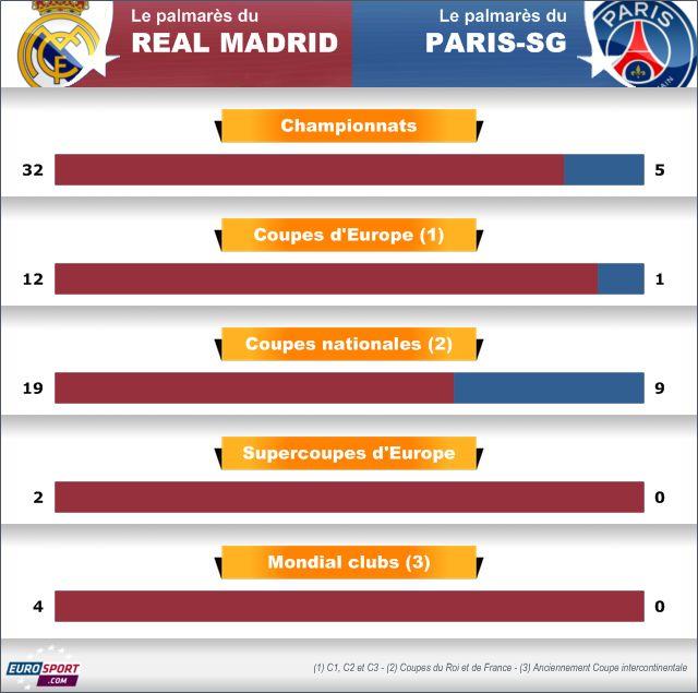 Infographie : le palmarès du Real Madrid vs palmarès du PSG.