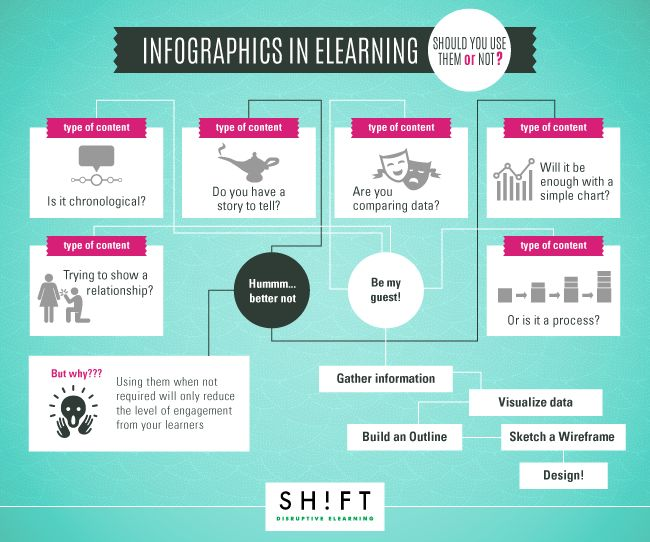 Infographics in eLearning Infographic. Learn about e-learning with Schoology: http://t.sch.gy/HEMsG .