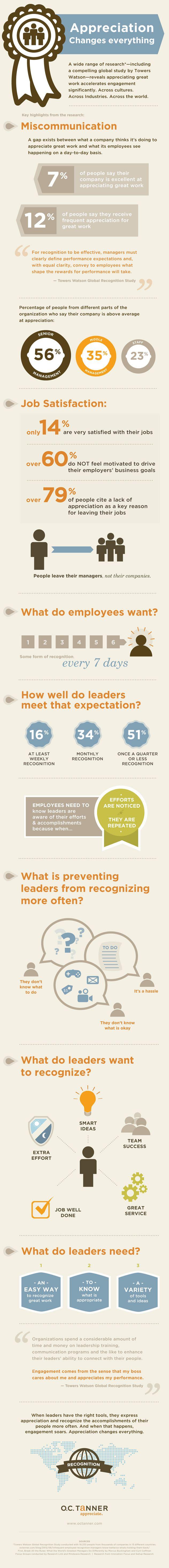 De Infographic is afkomstig van OCTanner. Het laat zien dan het met de waardering van medewerkers momenteel ('crisis') maar magertjes is gesteld: 56% van de managers is van mening dat zij hun medewerkers waarderen, 12% van de medewerkers is het met hen eens….  In de entry (klik op de pin) combineer ik dit met een ander onderzoek dat laat zien dat onbeschoftheid op de werkvloer ook toeneemt.....