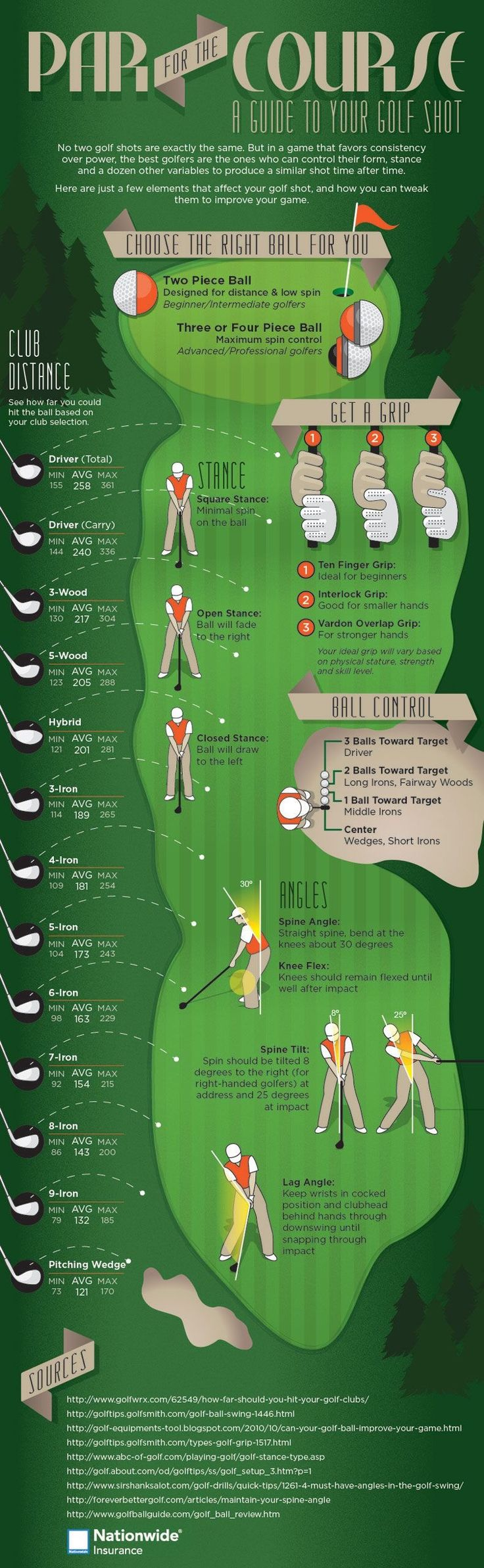 Golf practice makes perfect. A complete guide to golf stance, golf grip explained and what every golf club in the bag does.