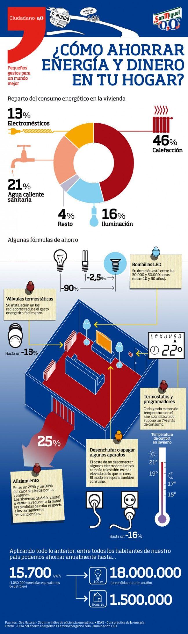 ¿Como ahorrar energía y dinero en el hogar? #infografia #energia
