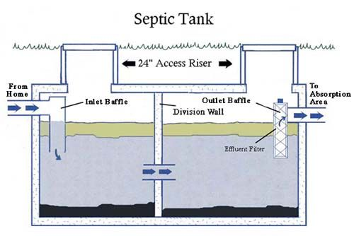 Information about septic tank lid risers alpha omega for 1 bathroom septic tank
