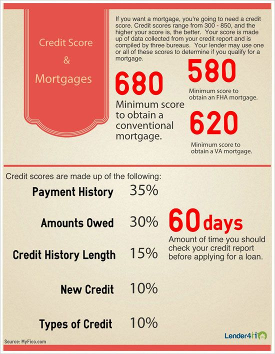 how to bring up credit score