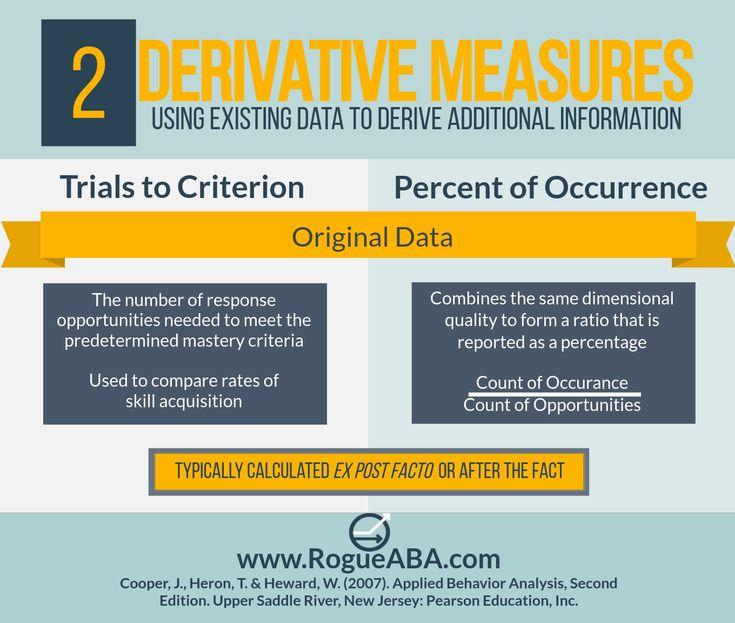 Rogue Aba Bcaba Exam Applied Behavior Analysis Training Bcba